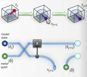 Experimental quantum processing enhancement in modelling stochastic processes (New Preprint)