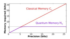 Unbounded memory advantage in stochastic simulation using quantum mechanics (New Preprrint)
